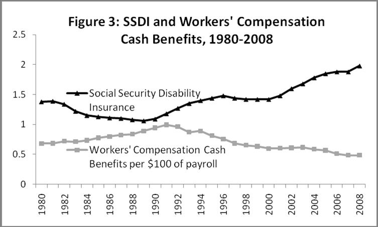 2010 Workers Comp  Release - Figure 3