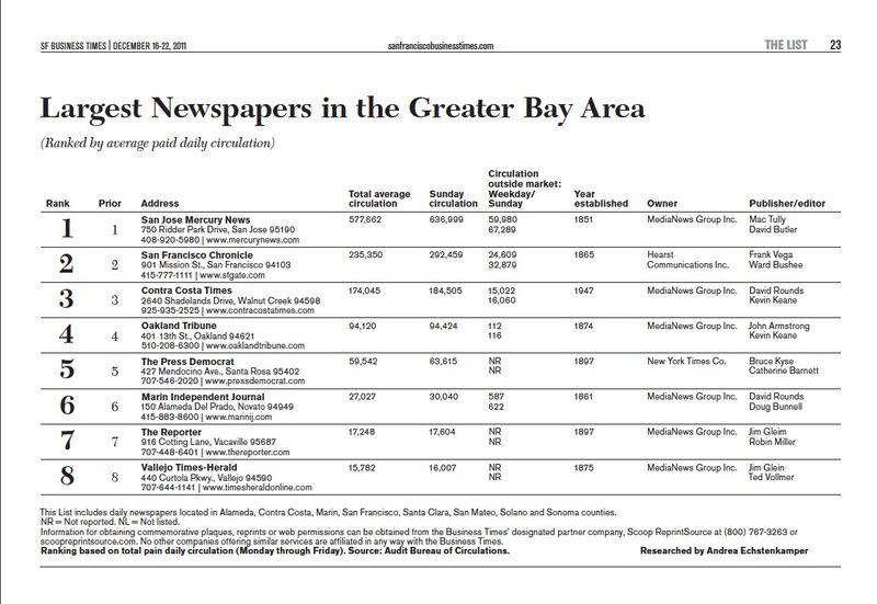 NewspapersBayArea2011