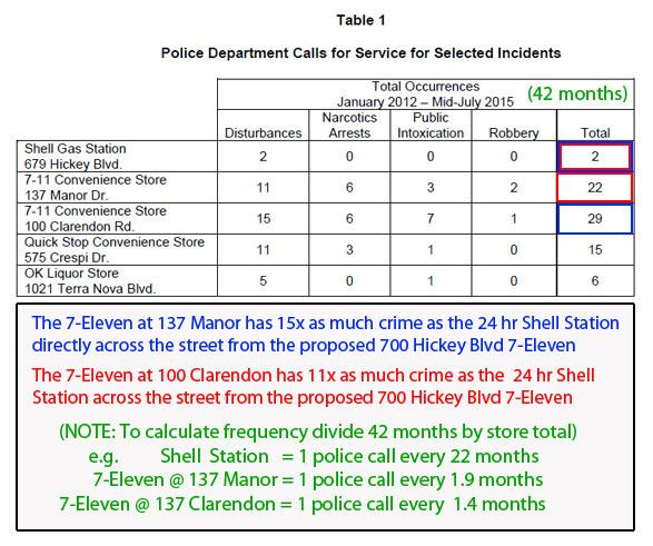 711_crime_table